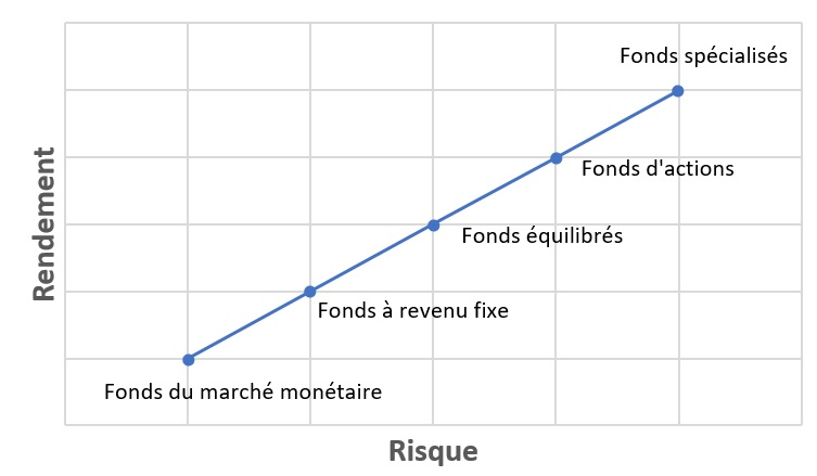fonds categories